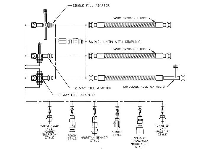 Compressed gas fittings assemblies and manifolds